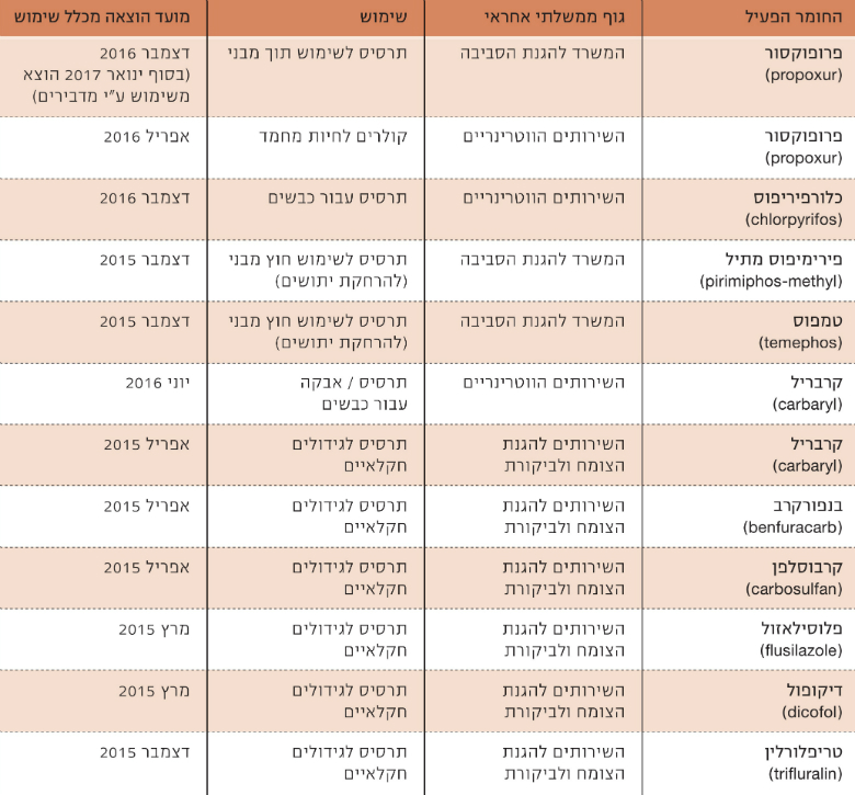 Table 1: Summary of Phased-Out Pesticides in Israel, 2015–2016, Source: Israel Ministry for Environmental Protection, Israel Ministry of Agriculture and Rural Development