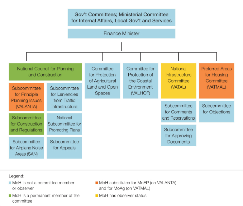 Figure 2: Planning Committees in Israel and the Role of Ministry of Health (MoH) Representatives Source: Israel Planning Authority(6)