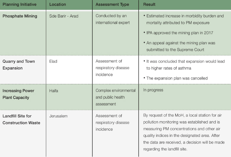 Table 1: Selected Cases of Health Risk Assessments in Major Planning Initiatives in Israel