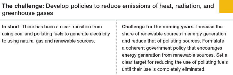 Challenge 5: Develop policies to reduce emissions of heat, radiation, and greenhouse gases