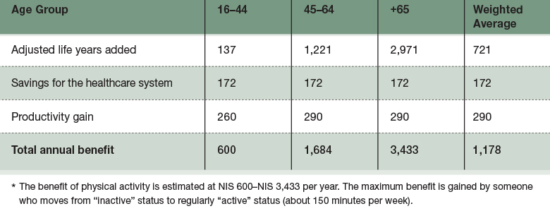 Table 1: Annual Benefit per Person from Physical Activity as a Result of Shading (NIS)