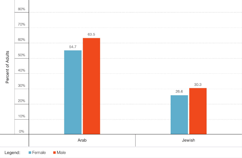 Figure 2: Percent of Adult Non-Smokers Reporting Exposure to ETS, Israel National Health Interview Survey (INHIS-3), 2013-2015
