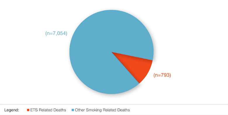 Figure 3: Smoking Attributable Deaths in Israel, 2014