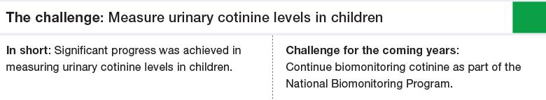 Challenge 2: Measure urinary cotinine levels in children