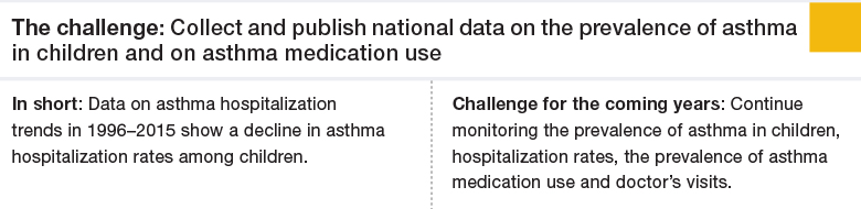 Challenge 5: Collect and publish national data on the prevalence of asthma in children and on asthma medication use