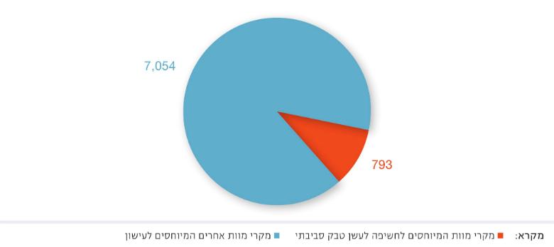 Figure 3: Smoking Attributable Deaths in Israel 2014, Source: Ginsberg et al., 2014