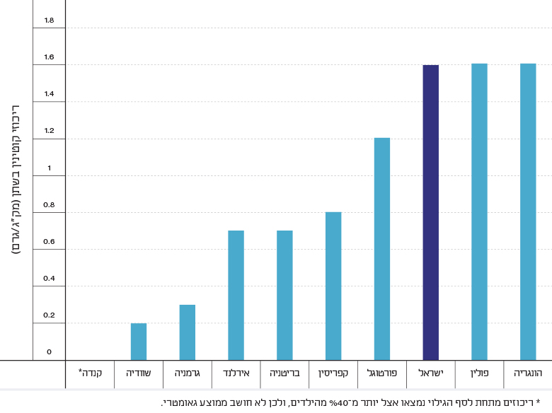 Figure 1: Geometric Mean of Urinary Cotinine Levels in Children in Israel and in Selected Countries
