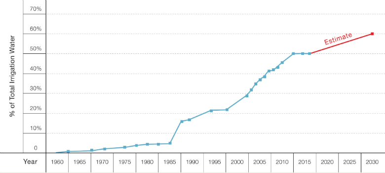 Figure 1: Irrigation with Treated Wastewater in Israel (Percent of Total Water Used for Irrigation), 1960-2030 Source: Israel Water Authority(7)