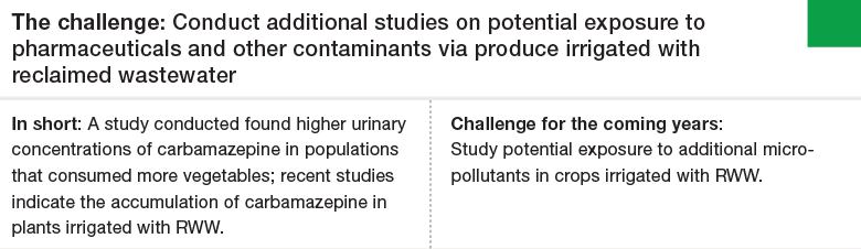 Challenge 1: Conduct additional studies on potential exposure to pharmaceuticals and other contaminants via produce irrigated with reclaimed wastewater