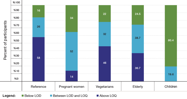 Figure 1: Distribution of CBZ Urinary Concentrations in Sub-Populations in Israel