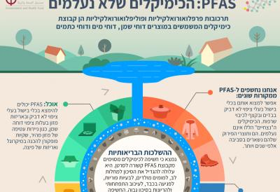 Preview of Hebrew infographic about PFAS: The forever chemicals